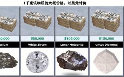 世界最贵的物质是什么?来看看生化数据库ChemWhat的排名